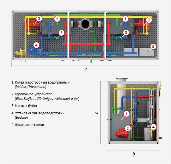 Габариты модульной котельной установки ALFA 200